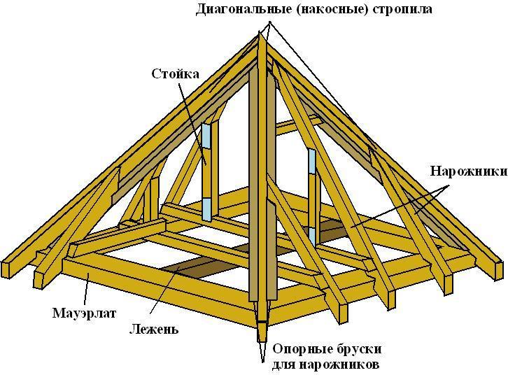 Будівництво четирьохскатного даху своїми руками