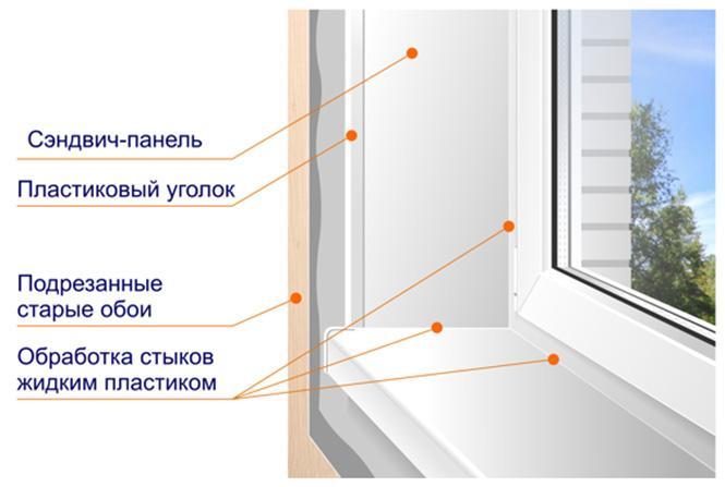 Як встановити укоси на пластикові вікна