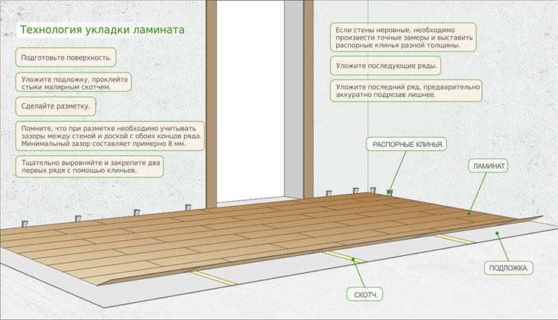 Як класти ламінат на бетонну підлогу
