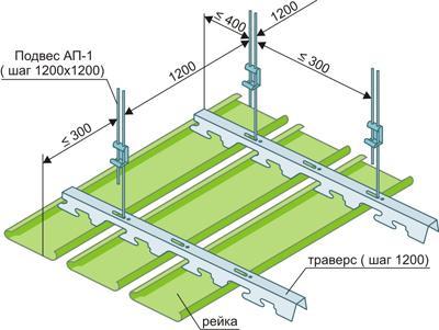 Сайдинг для стелі: види і монтаж