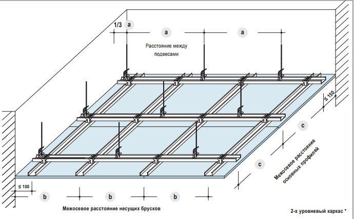 Монтаж гіпсокартону на стелю інструкція до застосування
