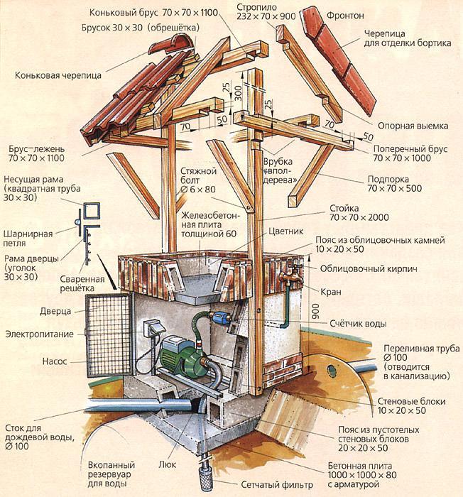Водопостачання заміського будинку зі свердловини