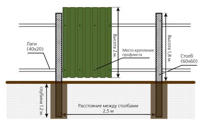 Інструкція – Як побудувати паркан з профлиста
