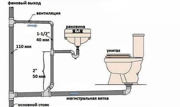 Внутрішня каналізація в приватному будинку