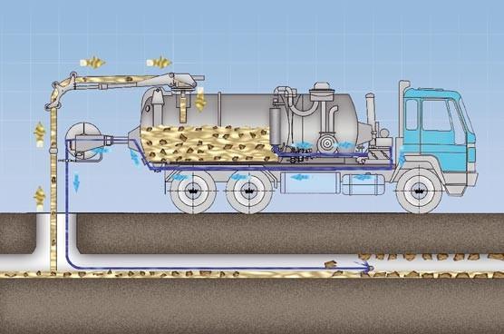 Гідродинамічна машина для промивки каналізації – огляд