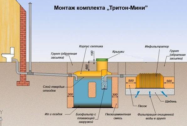 Септик Тритон