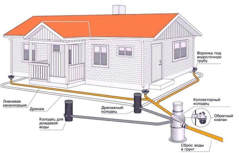 Зливова каналізація: призначення і експлуатація