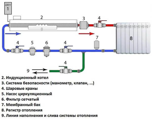 Індукційний котел опалення: все про принцип роботи + 2 варіанти пристрою своїми руками