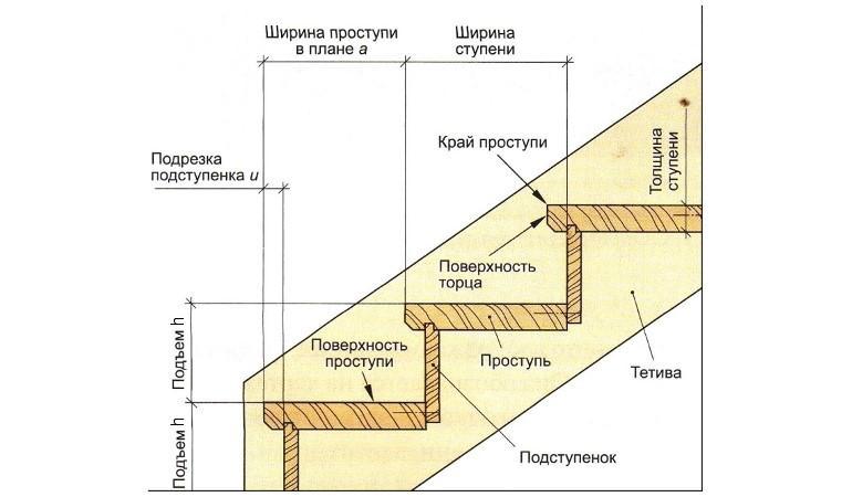 49574 Как просчитать высоту ступеней лестницы в доме