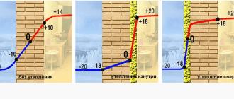 50466 Чем опасно внутреннее утепление домашних стен