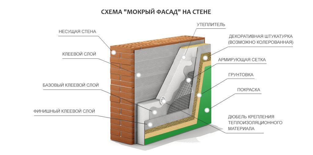 50022 Особенности утепления наружных стен по технологии «мокрый фасад»