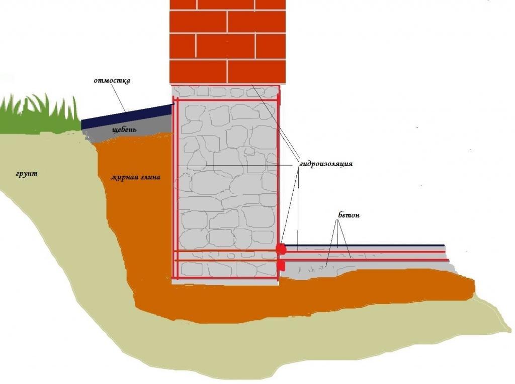 50272 Почему фундамент нуждается в защите от грунтовых вод