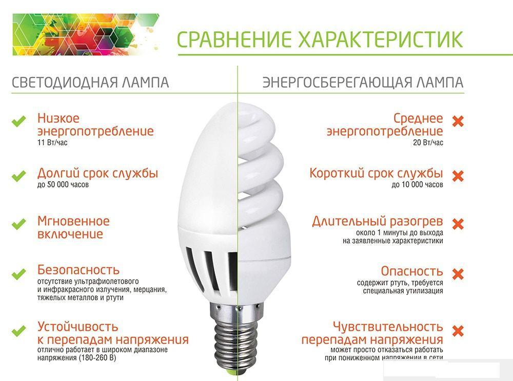 52684 Энергосберегающие лампы: разновидности, достоинства и недостатки