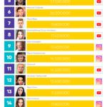 52442 Где живут известные блогеры России