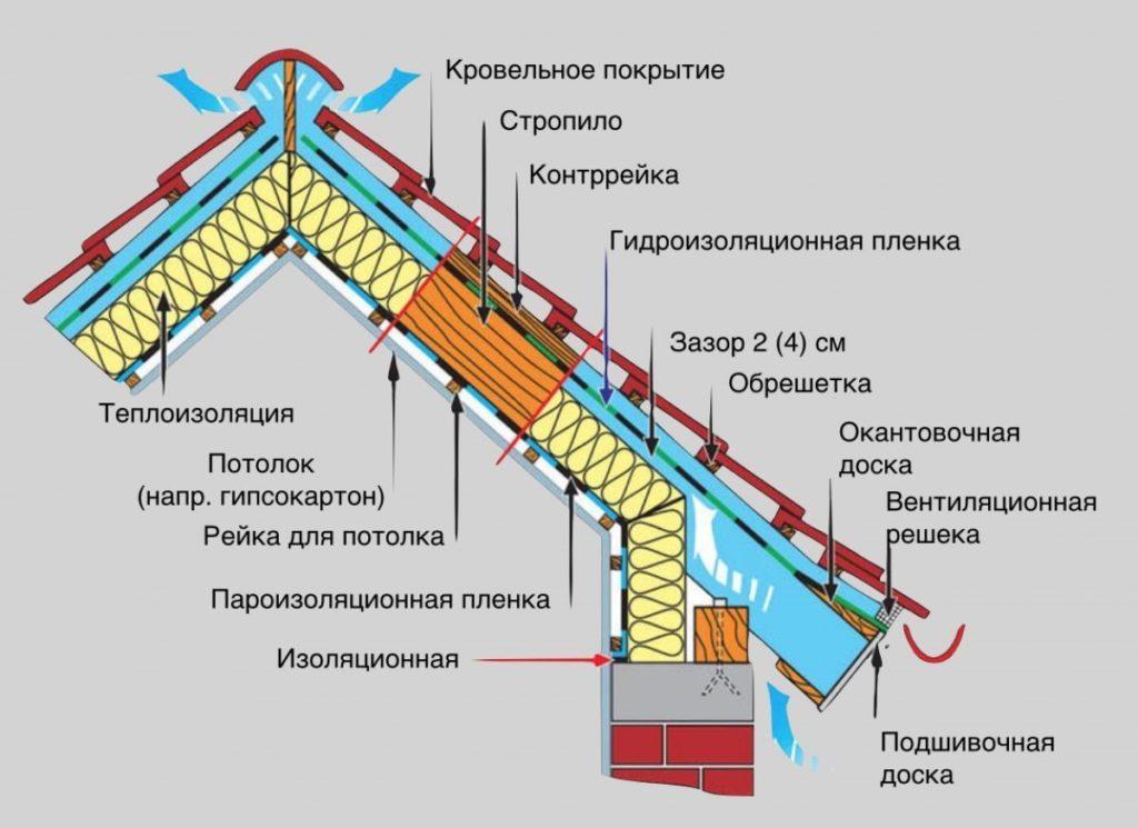 Как утеплить чердачное помещение, чтобы обустроить в нём круглогодичную жилую мансарду